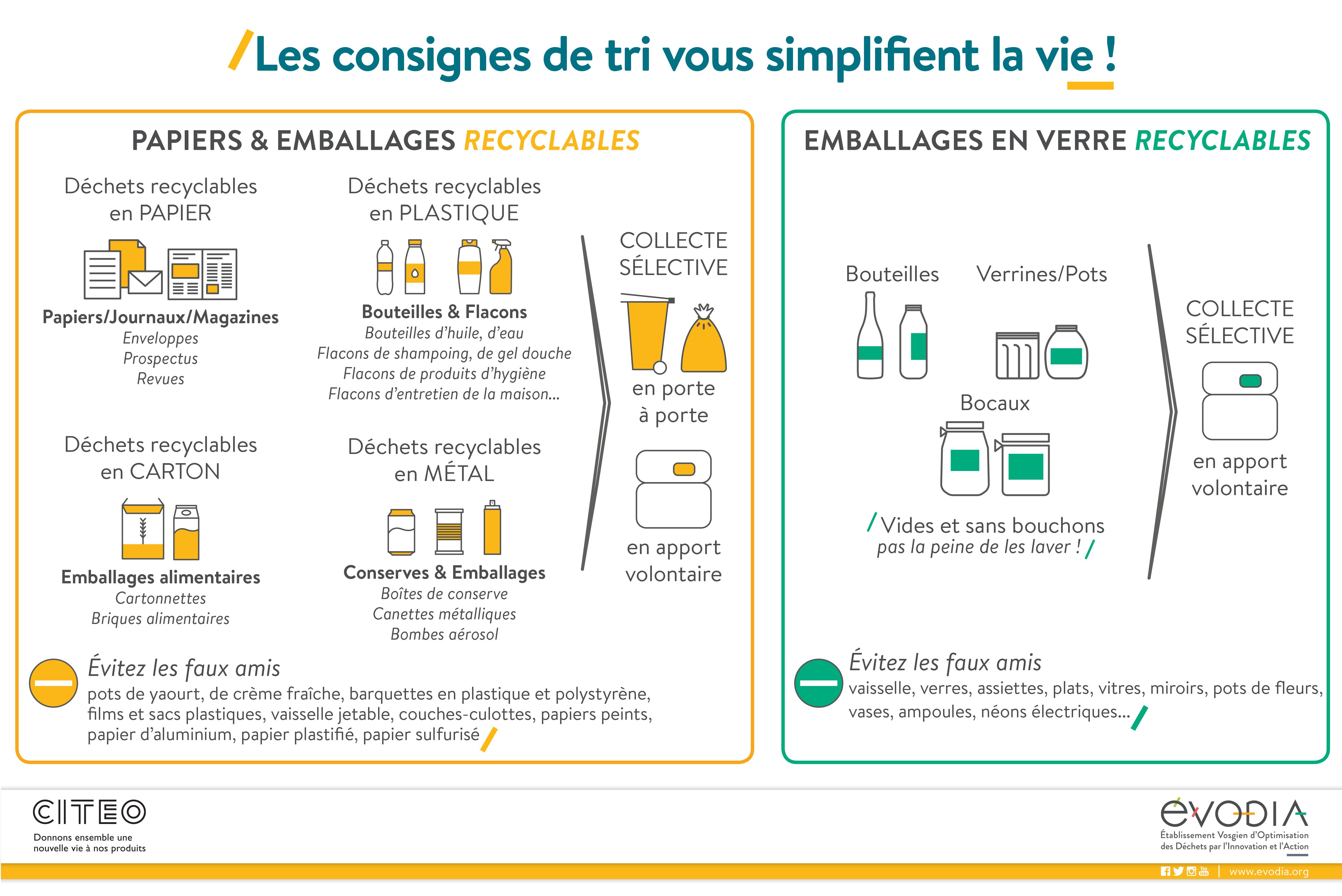 les consignes de tri de la collecte sélective dans les Vosges - téléchargeable